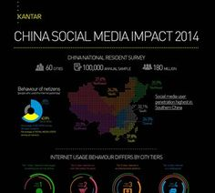Kantar China social media impact report 2014 shows that on a scale to rate social media's impact, Chinese users' average rating is points, indicating a strong positive view Social Media Impact, Market Research, China, Tips, Advice, Porcelain Ceramics, Porcelain