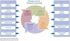 2. ISO/IEC 20000 IT Service Management Model - Google Search
