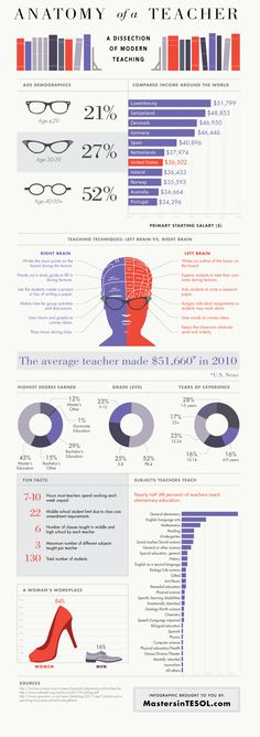 """Anatomy of a #Teacher"" (#INFOGRAPHIC)"