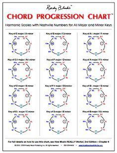 Diatonic Triads Chart | ... chord poster come with a free bonus chart the chord progression chart