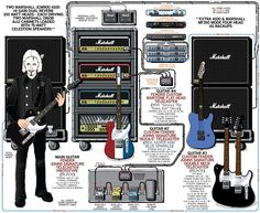 A detailed gear diagram of John 5's stage setup that traces the signal flow of the equipment in his 2009 guitar rig.
