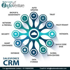 Benefits Of Salesforce CRM.  - Backup & Geodiversity. - Network & firewall. - Security. - Smart Containers. - Database. - Data Storage. - Global Data Centers. - SIngle Code Base. - Metadata. - Multi-Tenant. -Trust. - Auto Updates  Get all salesforce solutions Only @Nubelead. . . . #crm #bootstrap #b #software #business #marketing #sales #ecommerce #socialmedia #corporate #css #webdesign #adminpanel #salesforcesystem #salesforcesystemadmin #materialsmanagement #quickbooksaccountant… Firewall Security, Salesforce Crm, Admin Panel, Business Marketing, Ecommerce, Trust, Software, Web Design, Container