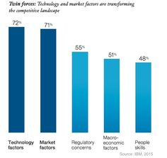 General Management - Nearly three-quarters (72%) of business leaders think technology will transform their company's competitive landscape in the coming years, according to a recent report from IBM.