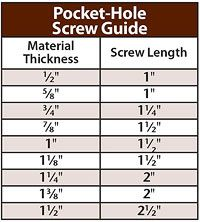 Screw chart, see the rest of the page for more about pocket-sccrew