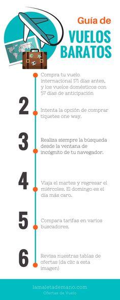 Viajes baratos. Infografía