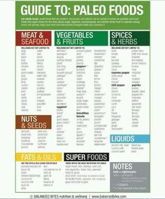 Guide to Paleo Foods...seriously might start eating like this with the start of the new school year.