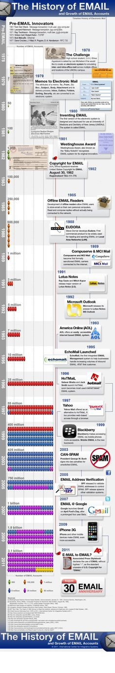 #Infographic - Email History #technology