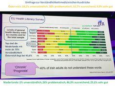 Da schneiden wir in Österreich nicht gut ab. Lungenfibrose Forum Austria stellt verständlich für Patienten aufbereitete Informationen zur verfügung Bullet Journal, Projects