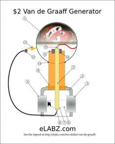 $2 Van de Graaff generator parts diagram Generator Parts, Diy Generator, Van De Graaff Generator, Man Crafts, Two Dollars, Physical Science, Renewable Energy, Grid, 3d Printing