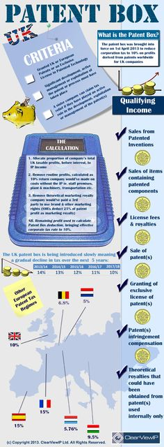 INFOGRAPHIC: Patent Box Explained