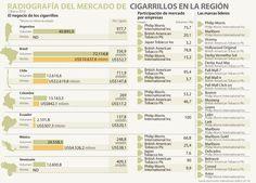 Un latinoamericano gasta al año US$55 en cigarrillos British American