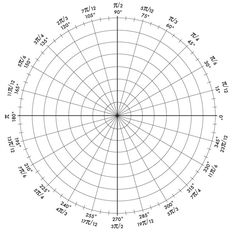 Radian Circle with Coordinates | ... Geometer The Plastigraphs Press-on Graph Labels Circle Master Compass