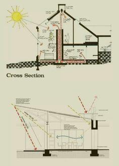 Design Design, House Design, Underground Homes, Architectural Presentation, Canopy, Tiny House, Solar, Diagram, Classroom