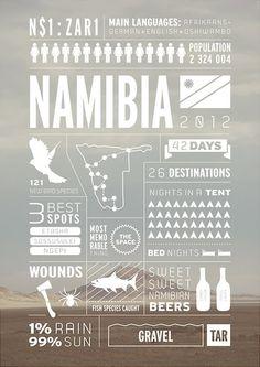 旅の記録 インフォグラフィック ナミビア