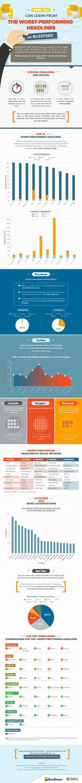 Worst Performing Headlines #infographic @BuzzFeed @buzzstream @fractlagency