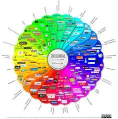 Dies ist unsere Microsite für das deutsche Social Media Prisma. Anregungen, Kommentare und Verbesserungsvorschläge werden an dieser Stelle gerne entgegen genommen.