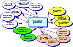 HOTs - Questioning Toolkit - Powerful questions - Smart Questions, if you will - are the foundation for Information Power, Engaged Learning and Information Literacy. Smart questions go beyond simple recall questions. Teaching Second Grade, Student Teaching, Teaching Resources, Inquiry Based Learning, Project Based Learning, Thinking Skills, Critical Thinking, Information Literacy, Higher Order Thinking