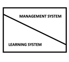 Dear Gemba Coach, My understanding is that implementing lean means setting up a lean management system. You seem to disagree. Would you explain?