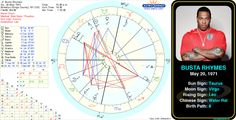 Busta Rhymes' birth chart.  #astrology #birthday #birthchart #natalchart #taurus #bustarhymes
