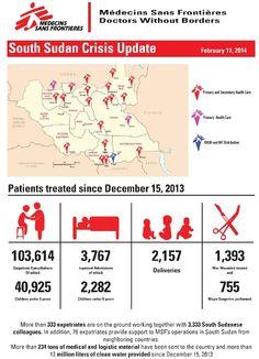 MSF South Sudan Crisis Update - 11 February 2014