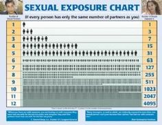 """Sexual Exposure Chart.  """"When you have sex with someone, you are having sex with everyone they have had sex with for the last 10 years, and everyone they and their partners have had sex with for the last 10 years."""" Per C. Everett Koop, M.D. (former Surgeon General)... Thus, an increased exposure to sexually transmitted diseases, infections, and conditions including Human Papillomavirus (HPV), Chlamydia, Herpes, Trichomoniasis, Gonorrhea, HIV/AIDS, Syphilis, Hepatitis, and more."""