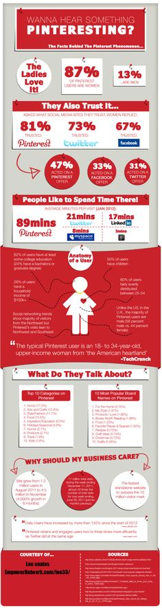 Pinterest Infographic - Facts Figures and Demographics http://www.empowernetwork.com/lee33/blog/pinterest-infographic/