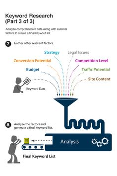 keyword research infographic http://seoweb-services.com/