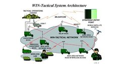 WIN-T will enable commanders to track (via voice, video, and data) and coordinate a mobile and dispersed strike force from anywhere on the battlefield while remaining tapped into the Army's intel network. The system consists of infrastructure and network components that securely relay satellite and terrestrial tactical communications (known as Command, Control, Communications, Computers, Intelligence, Surveillance, and Reconnaissance—C4ISR) between individual soldiers and command.