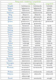 Polish Language, Asd, Homeschool, Education, Onderwijs, Homeschooling, Learning