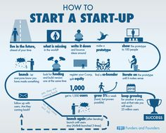 Beginner's Guide For How To Start A Startup #infographic