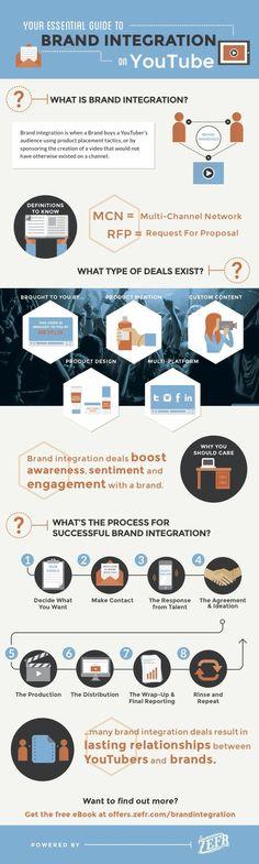 #Brand Reputation e #Youtube #infographic #infografica #smm #socialnetwork #SocialMediaMarketing