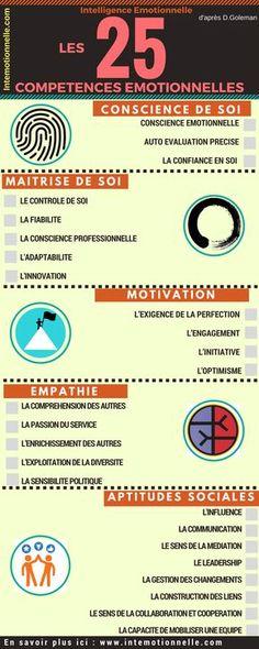 Une infographie qui expose la relation entre les 5 axes de l'intelligence émotionnelle et les 25 compétences émotionnelles pour développer vos performances