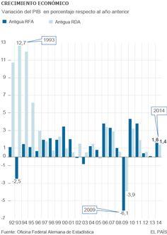 Reunificación de Alemania. Evolución del PIB