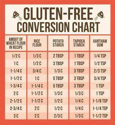 Gluten-Free Conversion Guide