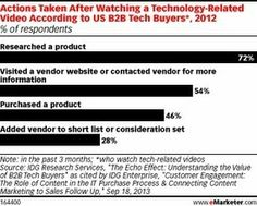 B2B Marketers Use Stories for Successful Digital Video - eMarketer | #TheMarketingAutomationAlert