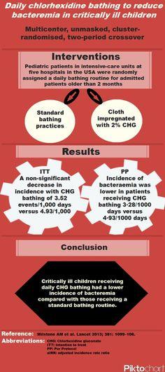 Milstone Lancet 2013 - Chlorhexidine Bathing in critically ill children