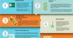 Buenos días compañer@s,   En línea con el contenido del bloque 5, os presento una Infografia realizada con la herramienta easel.ly.      Est...