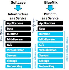Comparing SoftLayer to BlueMix Platform As A Service, Cloud Computing, Data Science, Ibm, Machine Learning, Community, Clouds, Cloud