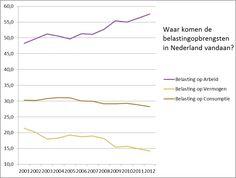 Schatkist meer gevuld door belasting op werk, minder door belasting op vermogen en consumptie  via @RF_HFC