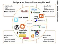 4 Faces of Personal Learning Network (w Tools) by catspyjamasnz, via Flickr  CC BY-SA