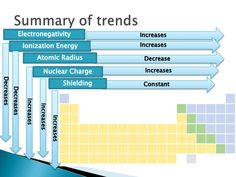 Describe Trends Among Elements For Shielding Of Nuclear Charge? Describe  Trends Among Elements