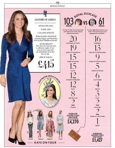 KATEPEDIA by British Vogue on Kate Middleton's style and fashion choices