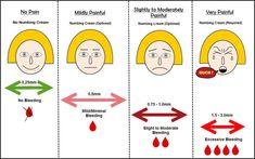 Derma Roller Needle Size Pain Chart