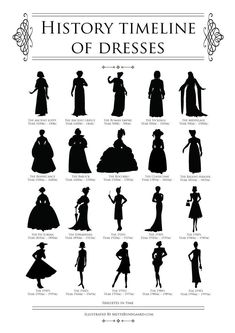 History timeline of dresses by mettebund Fashion Terminology, Fashion Terms, Historical Costume, Historical Clothing, Historical Dress, Victorian Fashion, Vintage Fashion, Mode Costume, Fashion Silhouette