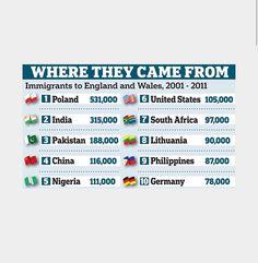 Aqui es donde los immigrants de. Mad immigrants en Inglaterra era de Poland y otros paises europas.