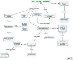 Mappa concettuale che spiega l organizzazione dell'impero degli Inca