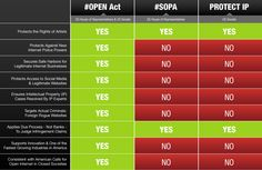 SOPA vs PIPA vs OPEN: section by section explaining the OPEN act #sopa #pipa #openact #internet