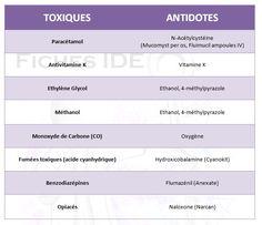 Antidotes en urgence