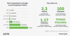dlaczego warto pozycjonować stronę wGoogle - iIość wyszukiwań wwyszukiwarce Google na przestrzeni lat