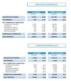 Barcelona, 27 de enero del 2015.- La producción de vehículos en las plantas españolas se situó en 2,4 millones de unidades durante el año pasado, lo que representa un incremento del 11,08% y el me...